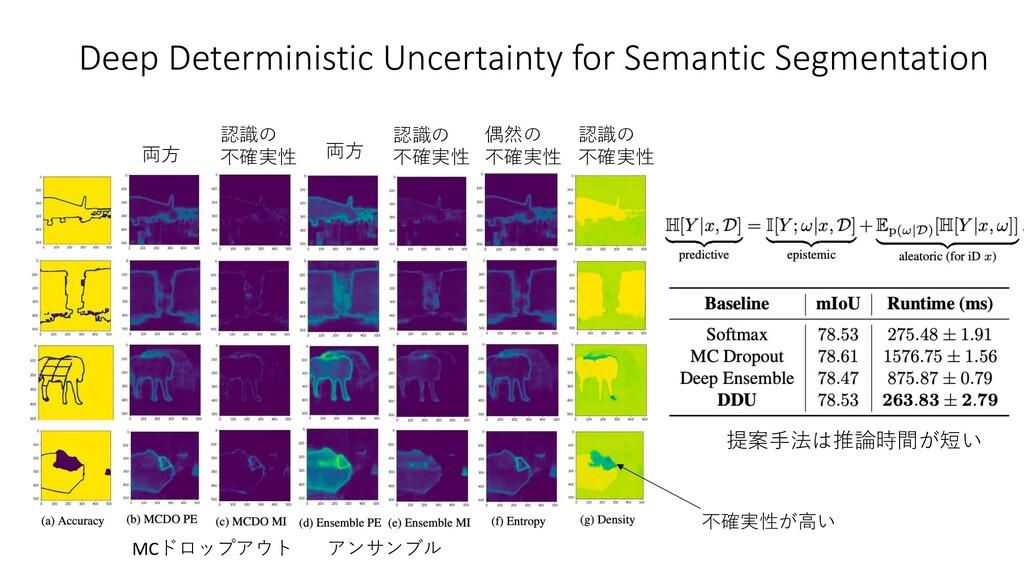 Deep Deterministic Uncertainty for Semantic Seg...