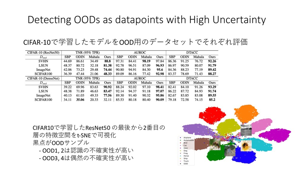 DetecEng OODs as datapoints with High Uncertain...