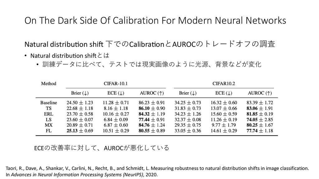 Natural distribuOon shiP 下でのCalibraOonとAUROCのトレ...
