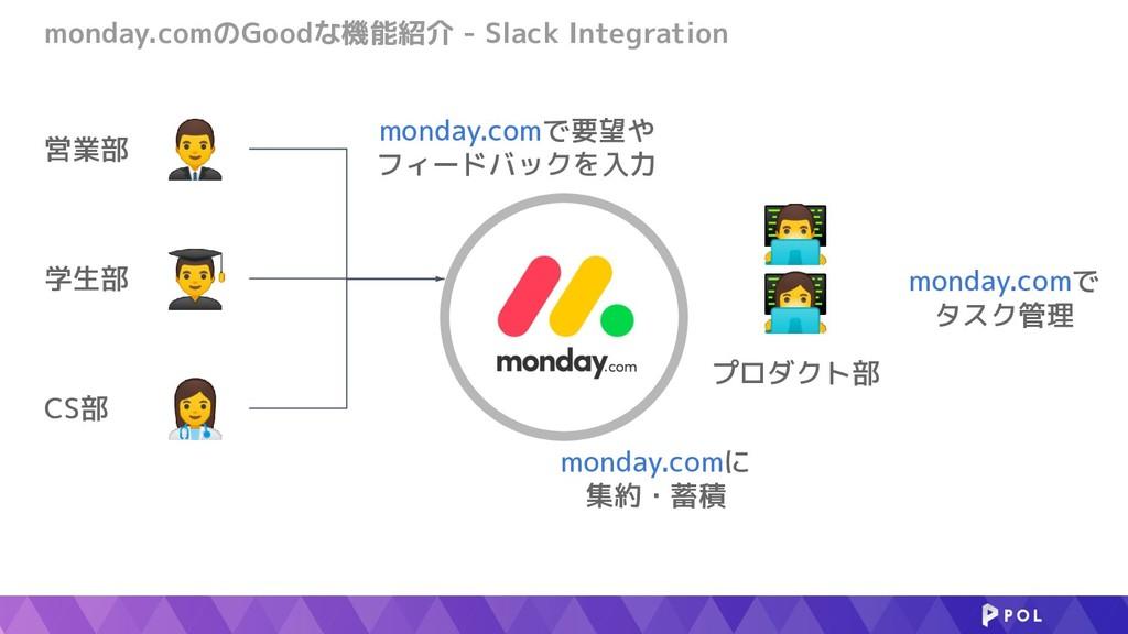 monday.comのGoodな機能紹介 - Slack Integration   ⚕...