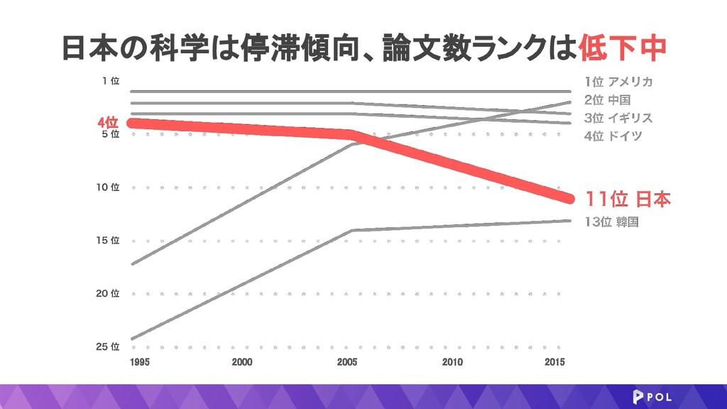 日本の科学は停滞傾向、論文数ランクは低下中 1995 2015 2005 2000 ...