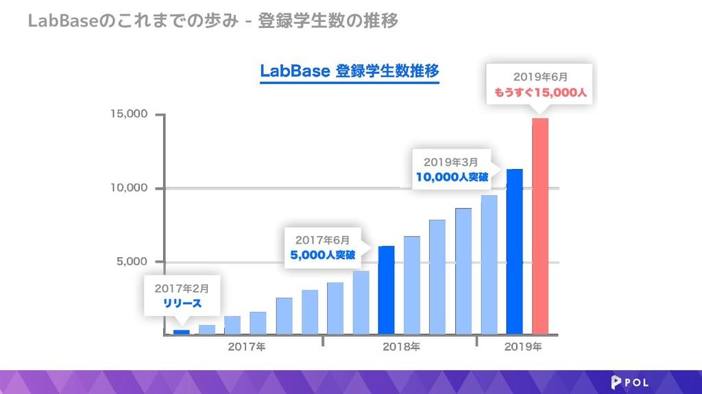 LabBaseのこれまでの歩み - 登録学生数の推移