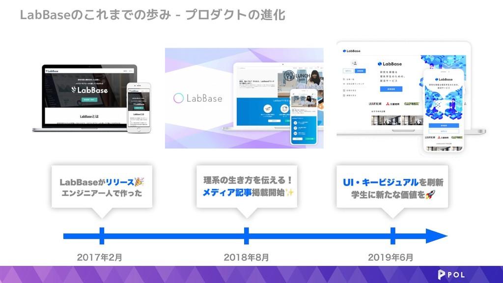 LabBaseのこれまでの歩み - プロダクトの進化