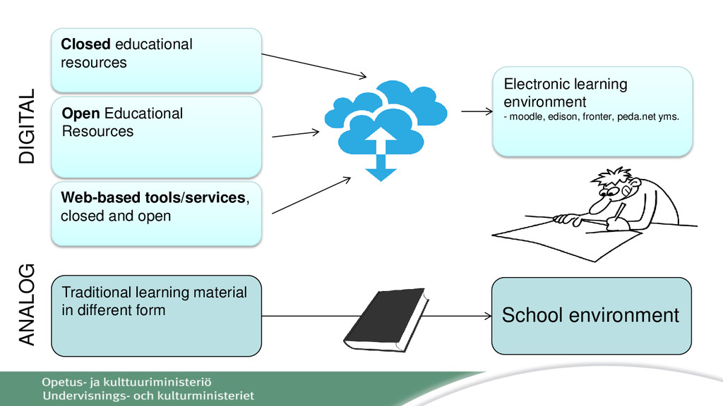 Closed educational resources Electronic learnin...