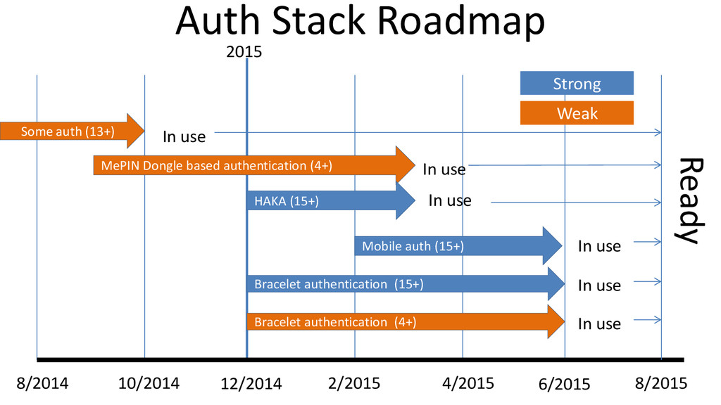 Auth Stack Roadmap 10/2014 Some auth (13+) 12/2...