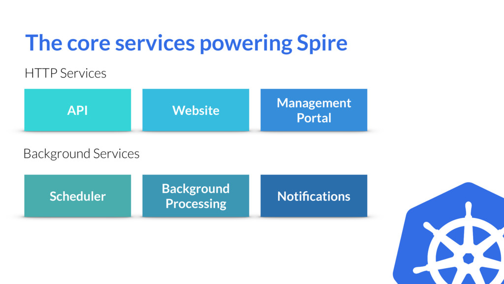 The core services powering Spire Website API Sc...