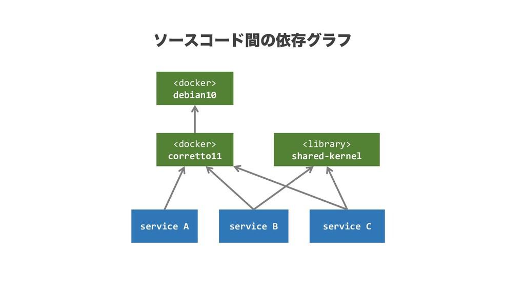 <docker> debian10 <docker> corretto11 service A...
