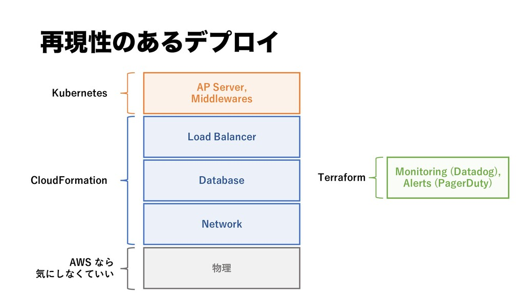 AP Server, Middlewares Network Database 物理 Clou...