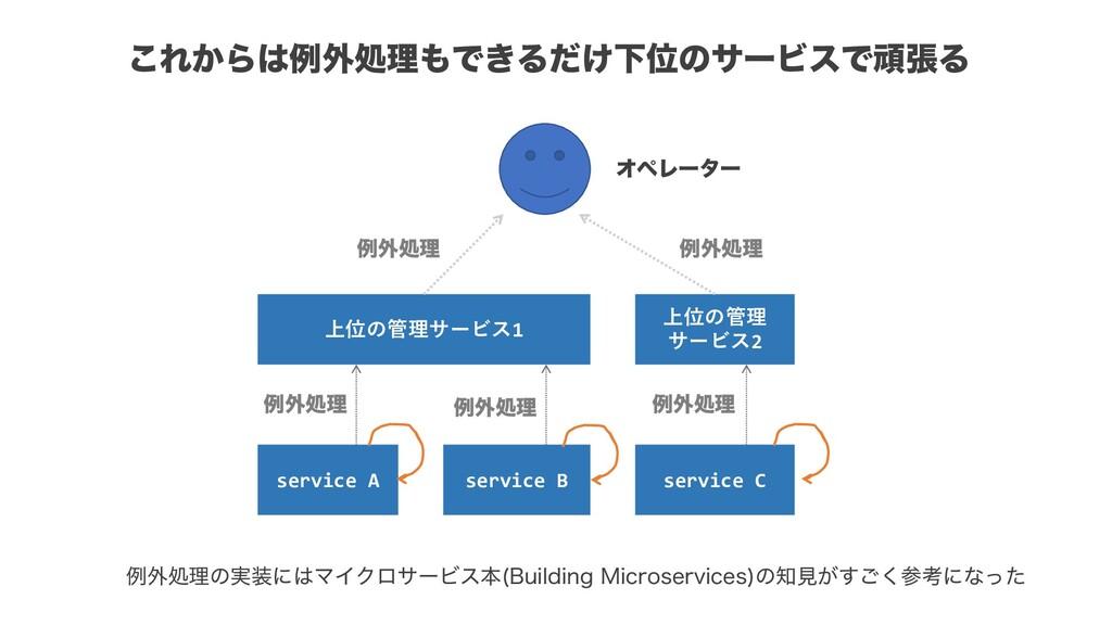 service A service B service C 上位の管理サービス1 上位の管理 ...