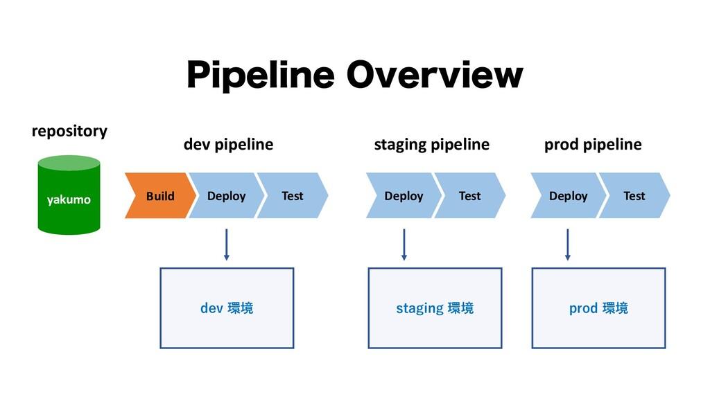 yakumo Build Deploy Test dev 環境 dev pipeline re...