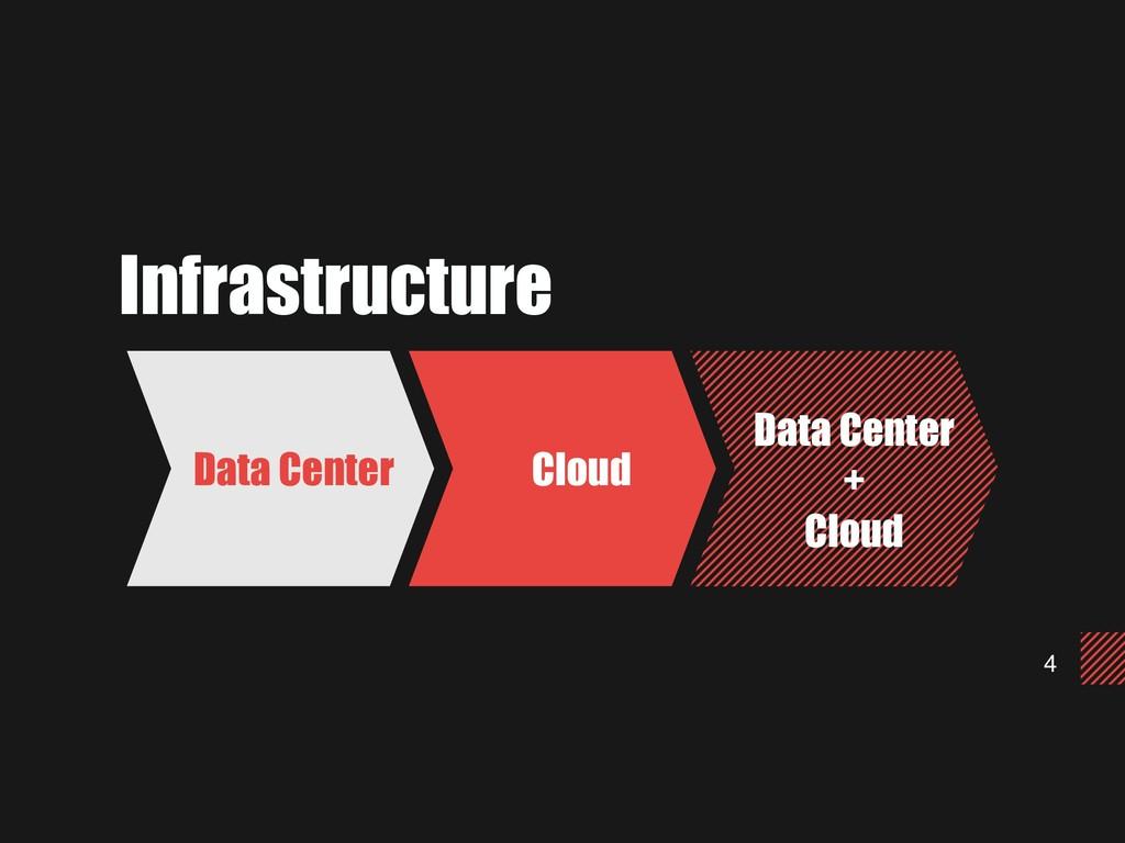 4 Infrastructure Data Center Cloud Data Center ...