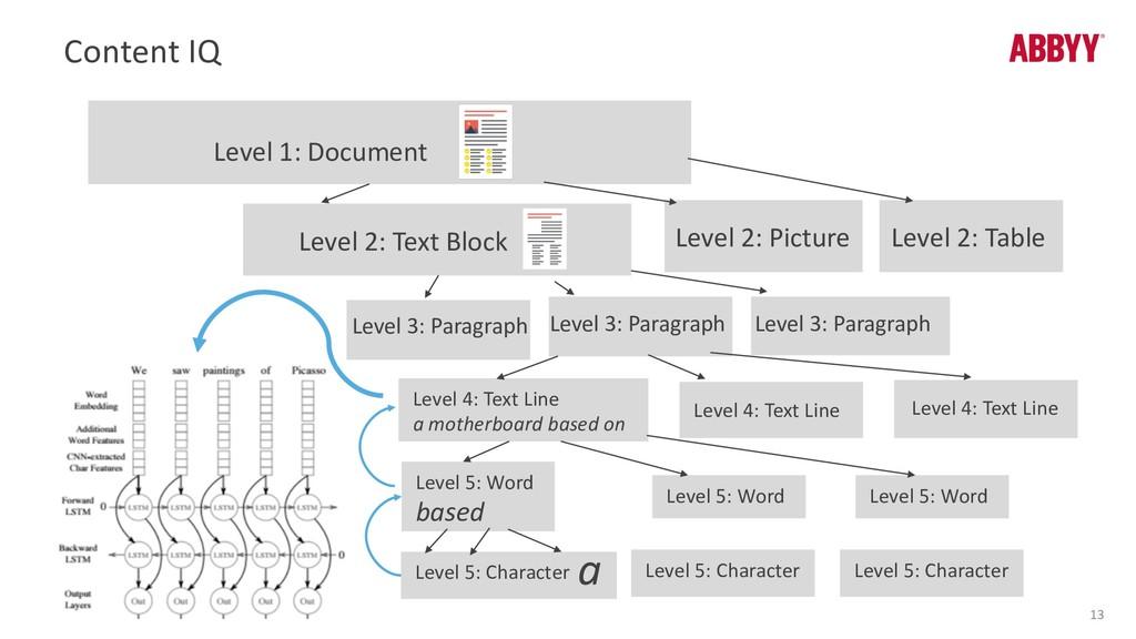 Content IQ 13 Level 1: Document Level 2: Text B...