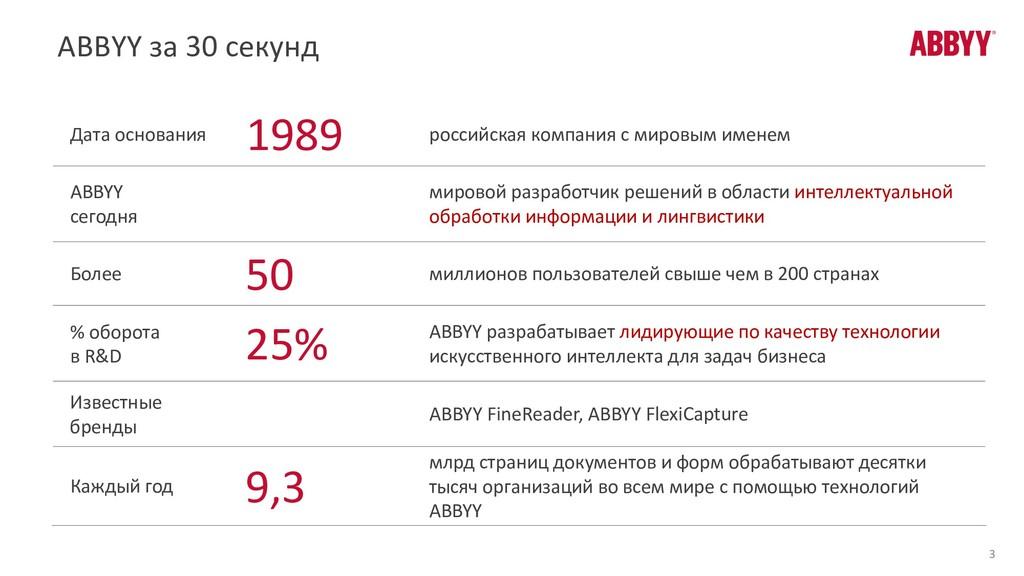 ABBYY за 30 секунд 3 Дата основания 1989 россий...