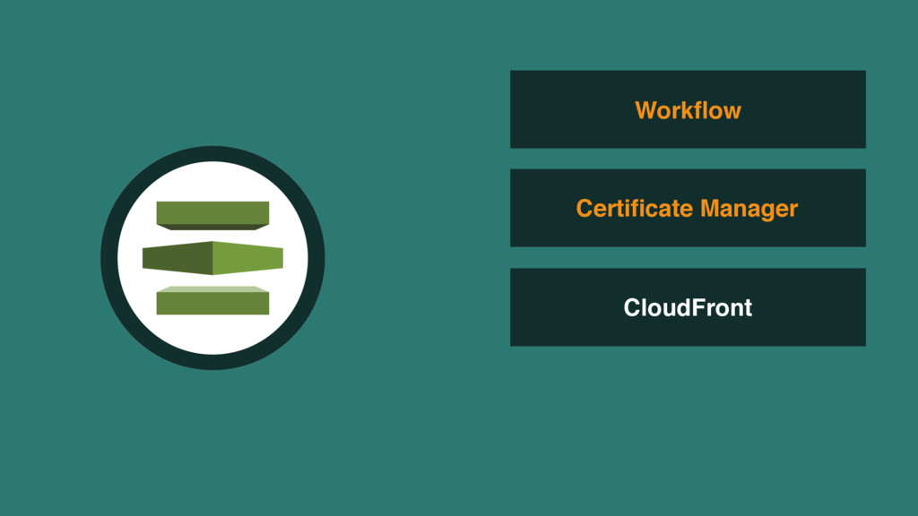 CloudFront Workflow Certificate Manager