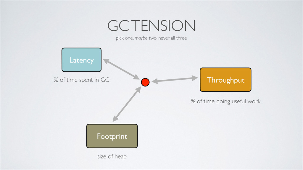 GC TENSION Latency Throughput Footprint % of ti...
