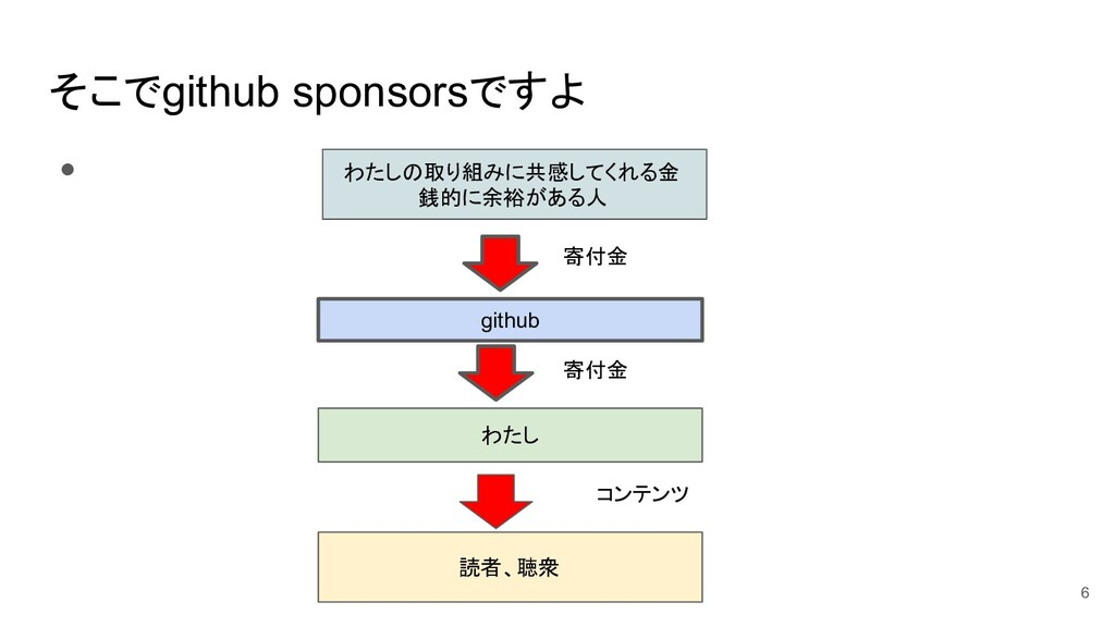 そこでgithub sponsorsですよ ● わたしの取り組みに共感してくれる金 銭的に余裕...