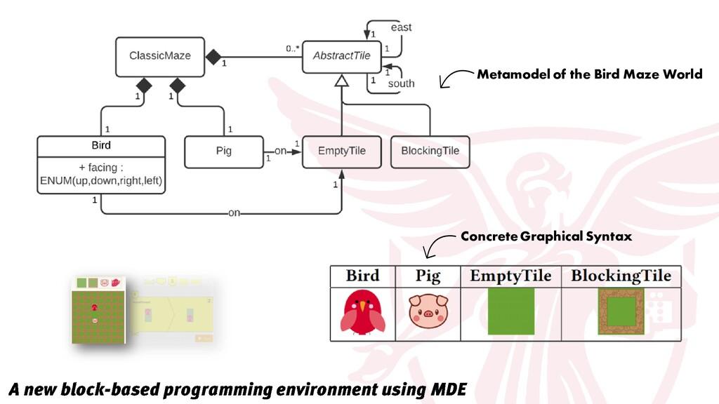 Metamodel of the Bird Maze World Concrete Graph...