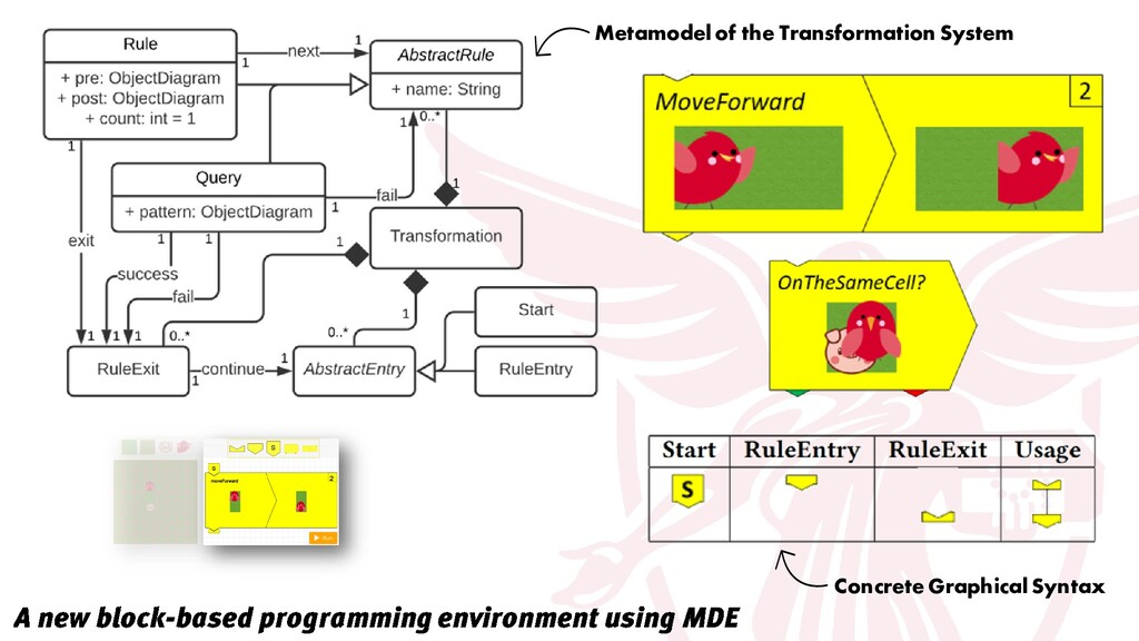 Metamodel of the Transformation System Concrete...