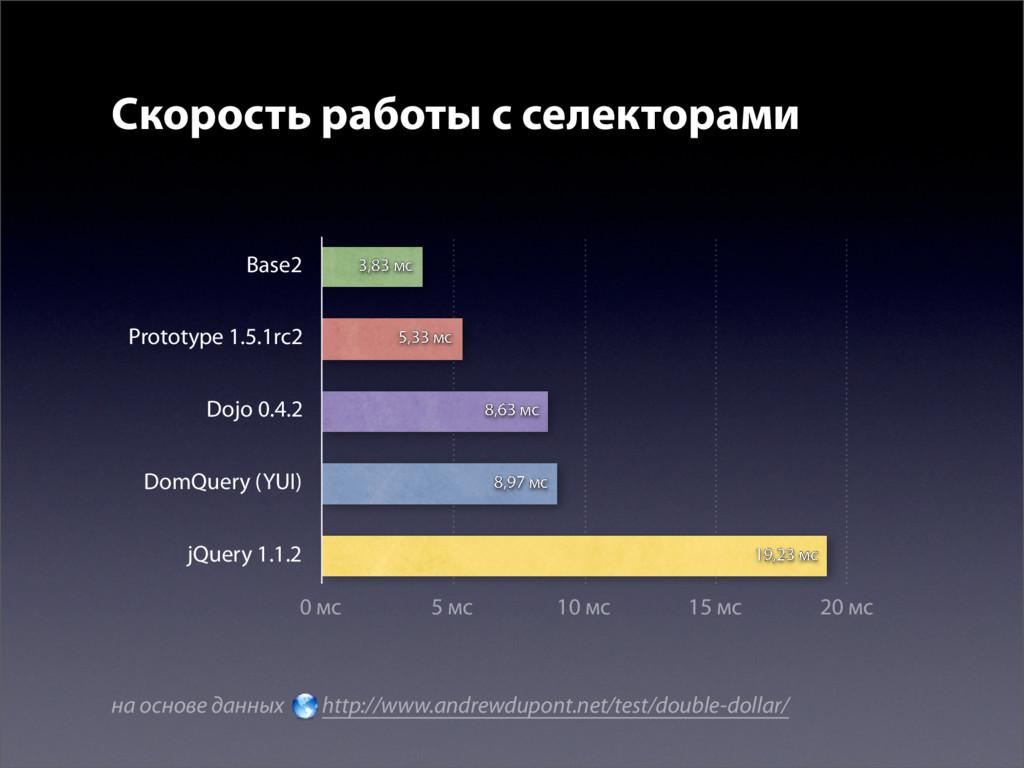Скорость работы с селекторами jQuery 1.1.2 DomQ...