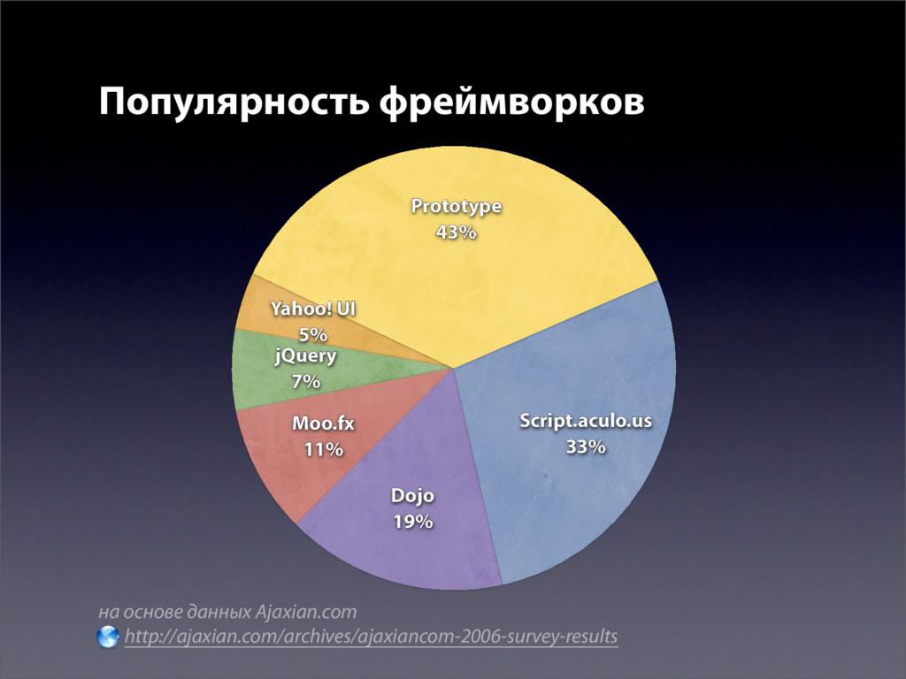 Популярность фреймворков на основе данных Ajaxi...
