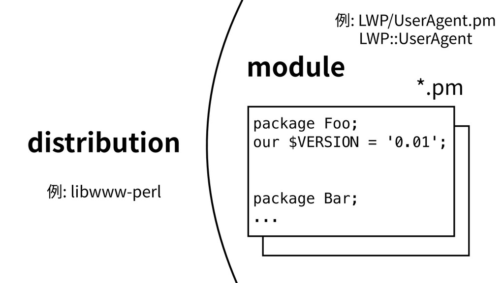 *.pm distribution module package Foo; our $VERS...