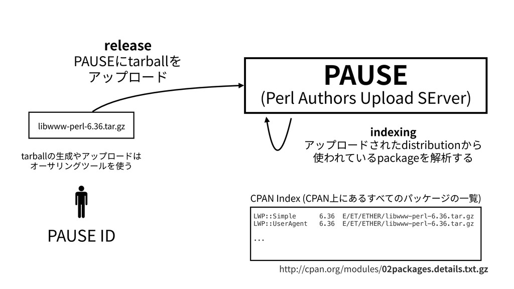 PAUSE (Perl Authors Upload SErver) PAUSE ID CPA...