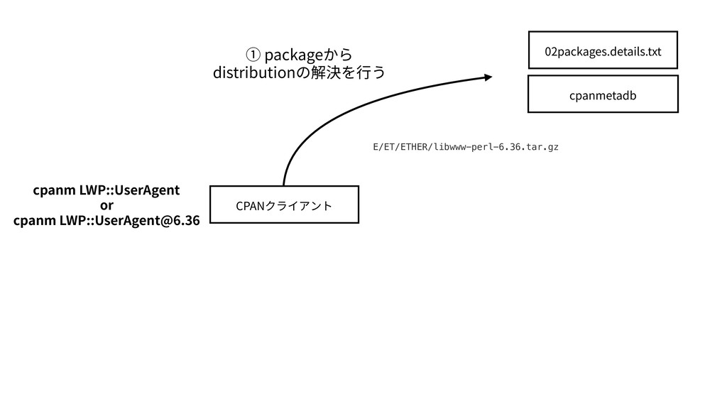 CPANクライアント cpanmetadb 02packages.details.txt ① ...