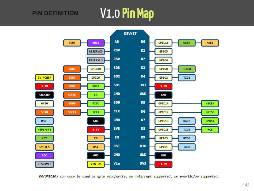 V1.0 Pin Map 9 / 43