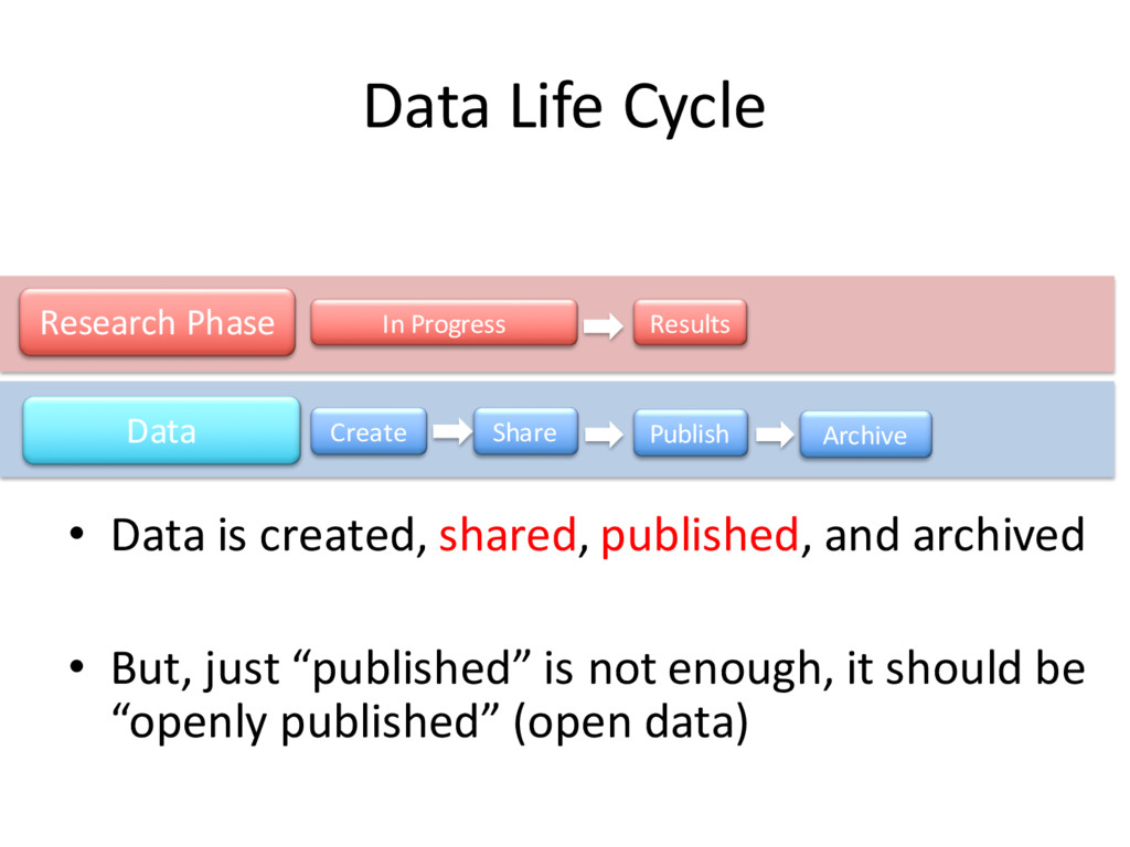 Data Life Cycle • Data is created, shared, publ...
