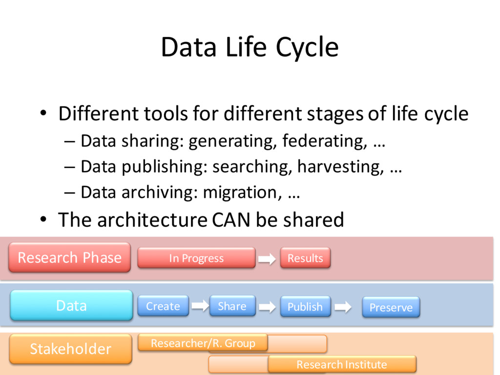 Data Life Cycle • Different tools for different...