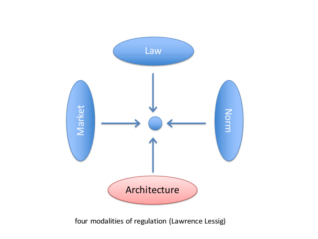 Law Norm Market Architecture four modalities of...