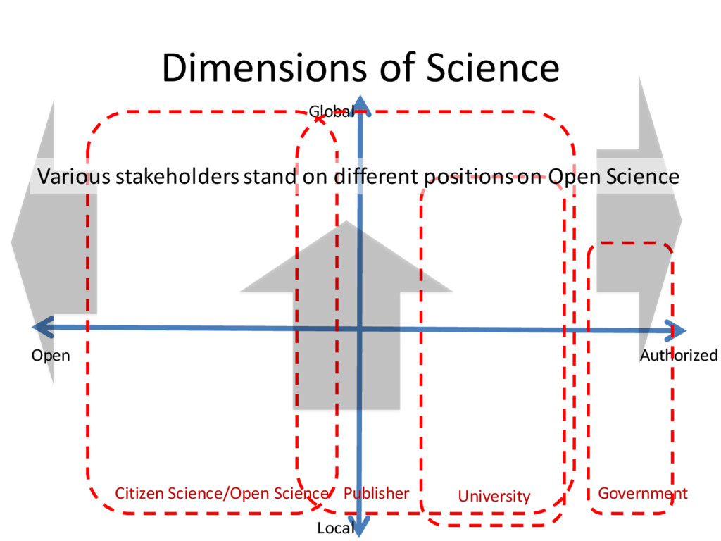 Dimensions of Science Local Global Authorized O...