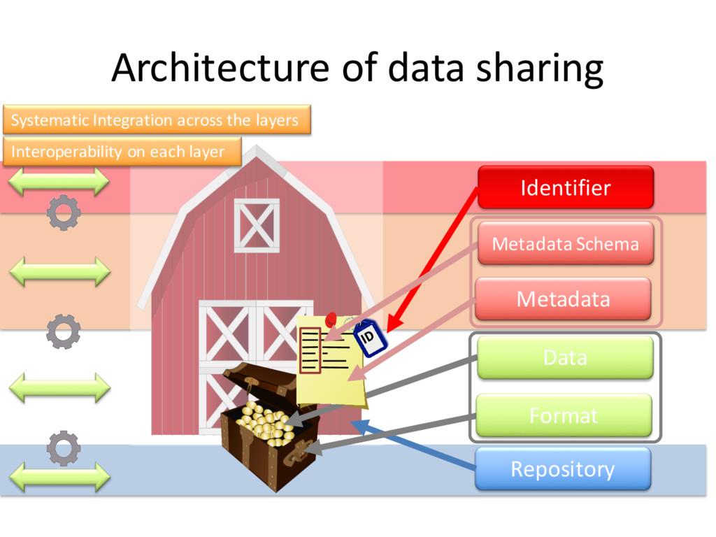 Repository Architecture of data sharing Identif...