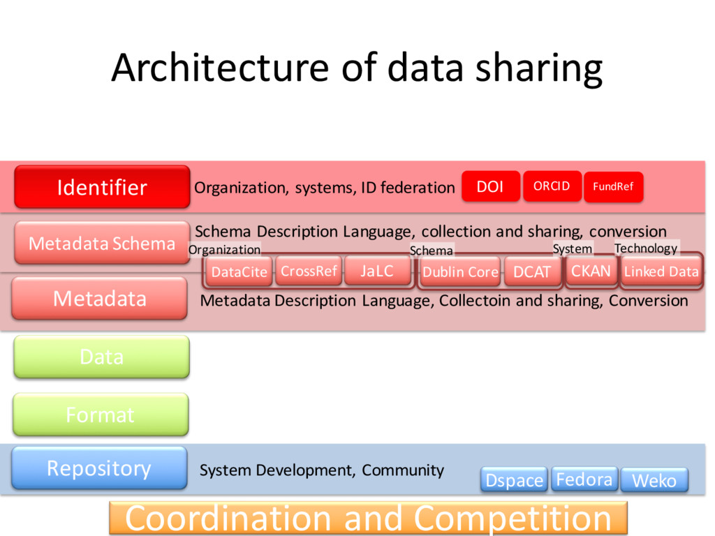 Metadata Description Language, Collectoin and s...