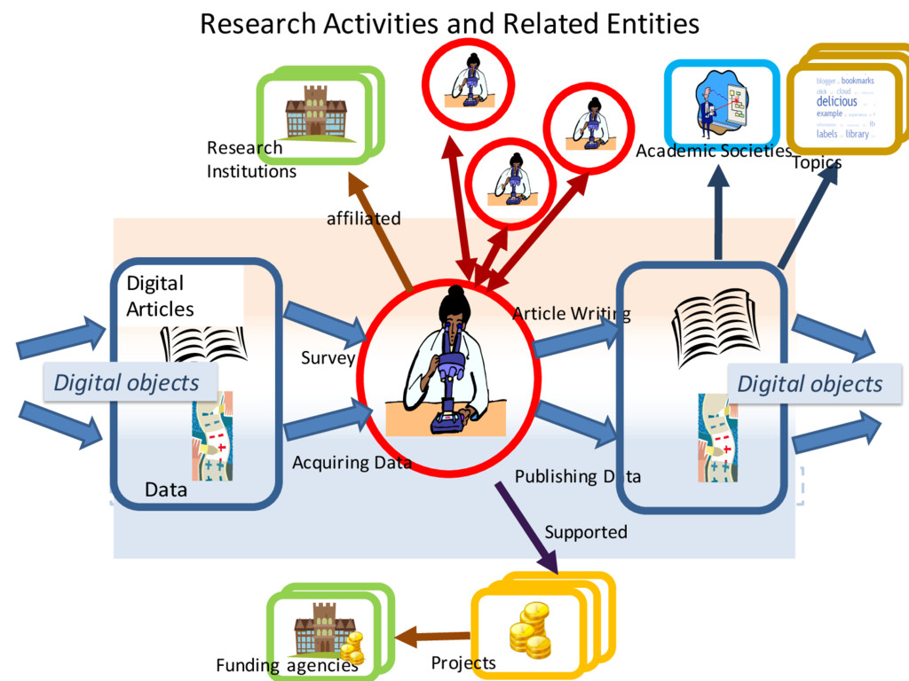 Research Activities and Related Entities Survey...