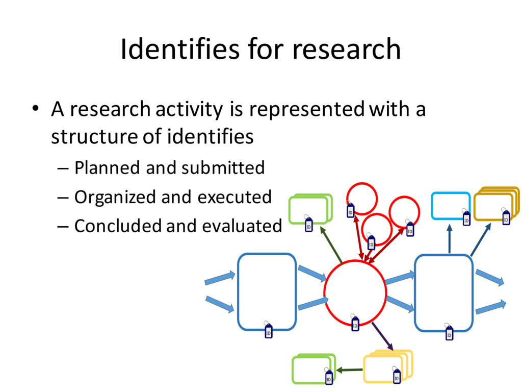Identifies for research • A research activity i...