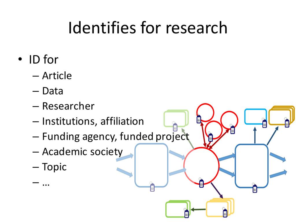 Identifies for research ID ID ID ID ID ID ID ID...