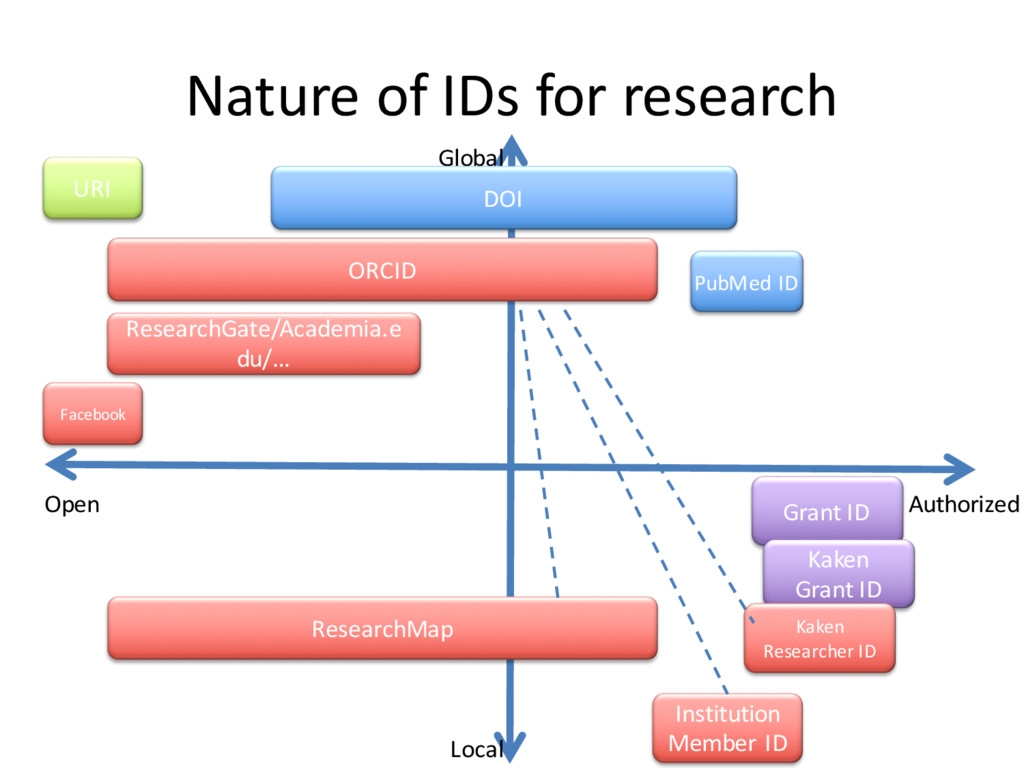 Nature of IDs for research Local Global Authori...