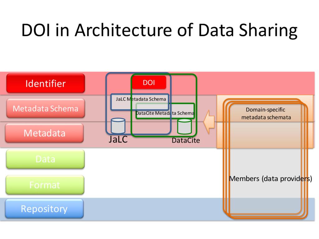 ç√ç√ ス 管理 Repository DOI in Architecture of Dat...