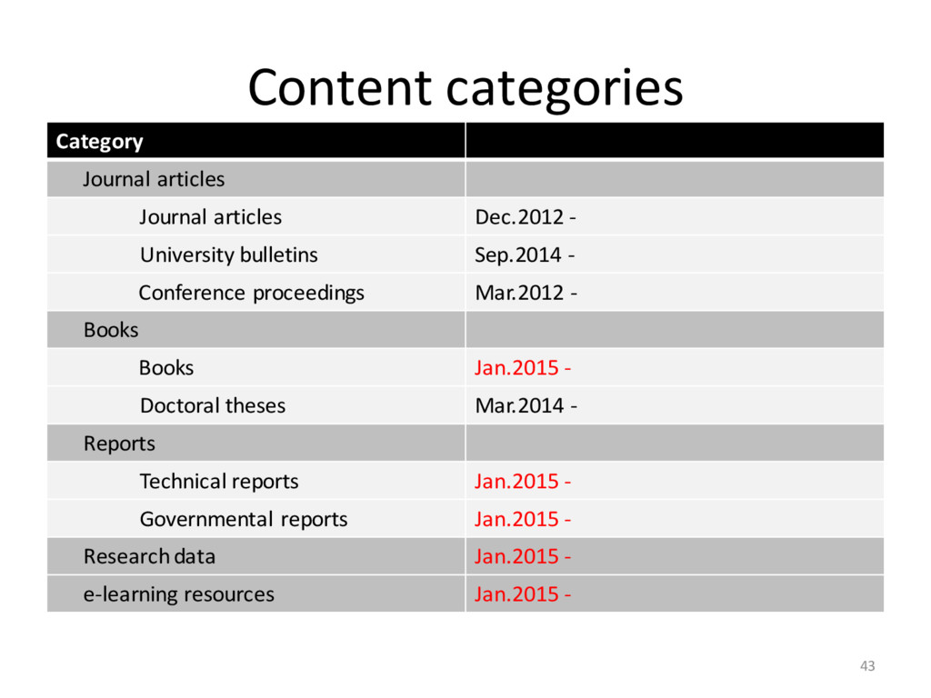 Content categories 43 Category Journal articles...