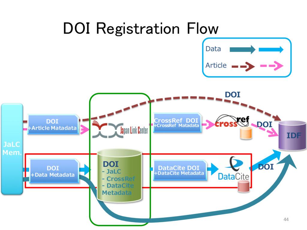 Data DOI Registration Flow 44 DOI IDF DOI DOI A...
