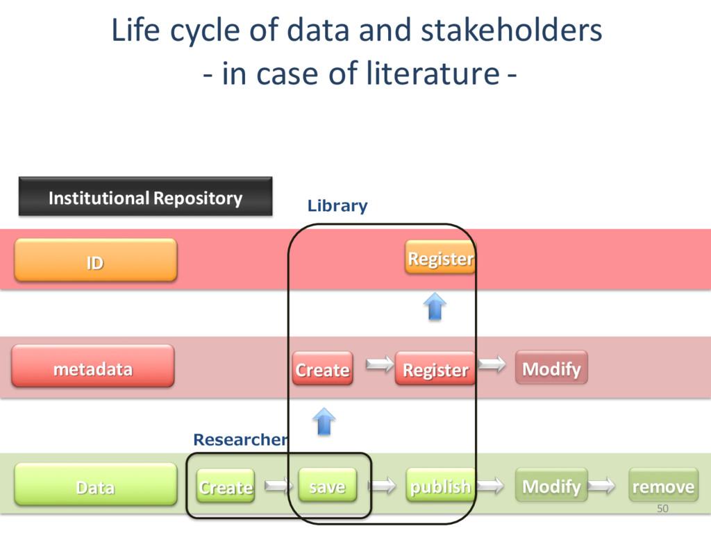 ID metadata Data Register Create Register Modif...