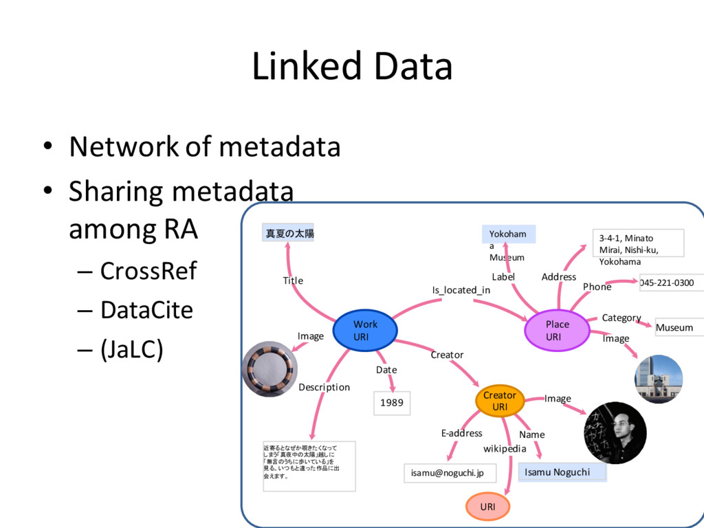 Linked Data • Network of metadata • Sharing met...