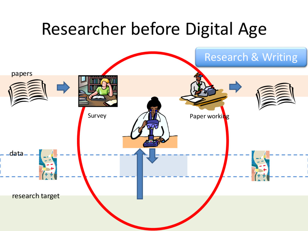 Researcher before Digital Age papers data resea...