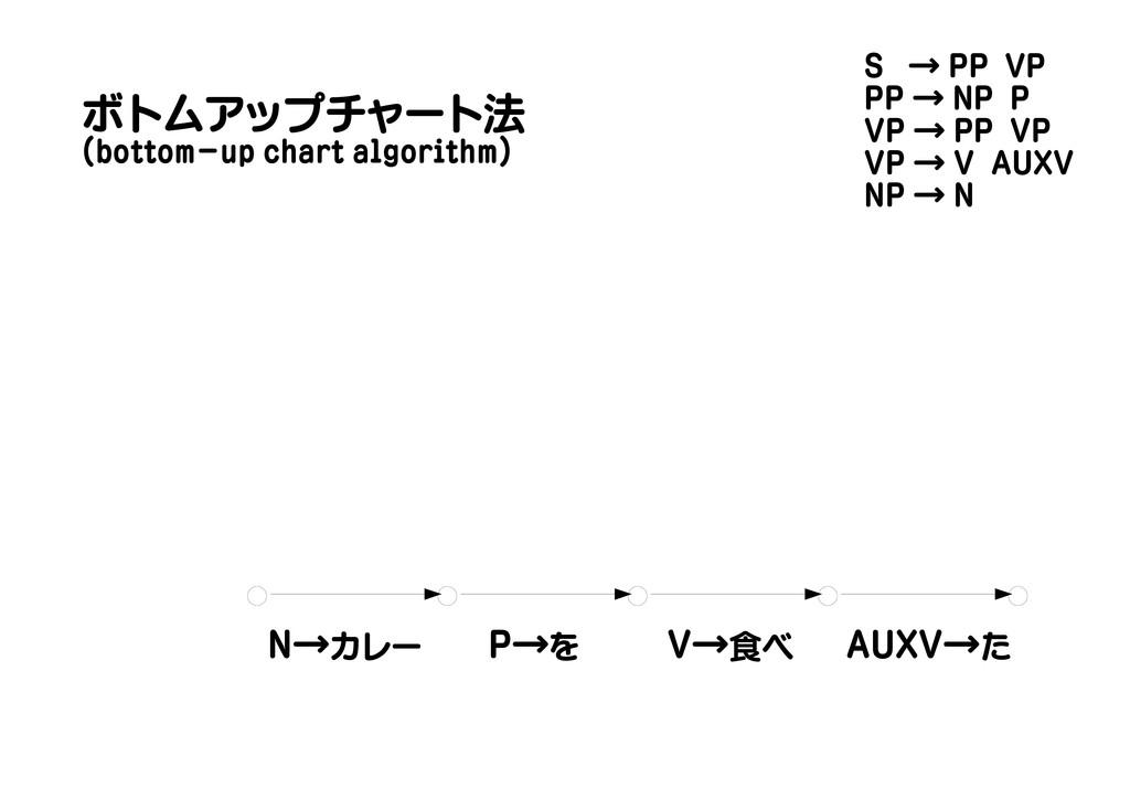 N→カレー P→を V→食べ AUXV→た ボトムアップチャート法 (bottom-up ch...