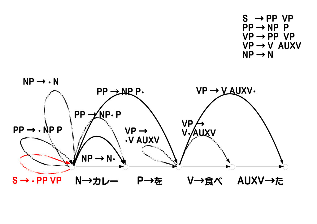 N→カレー P→を V→食べ AUXV→た NP → ・ N VP → ・V AUXV NP ...