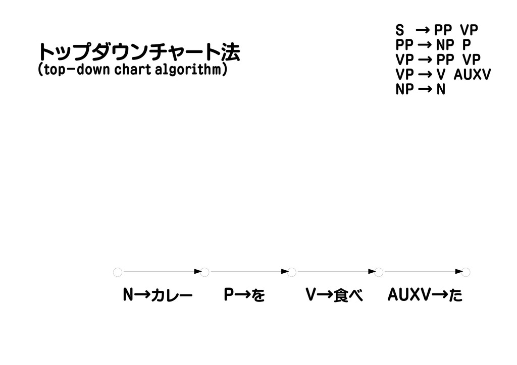 N→カレー P→を V→食べ AUXV→た トップダウンチャート法 (top-down cha...