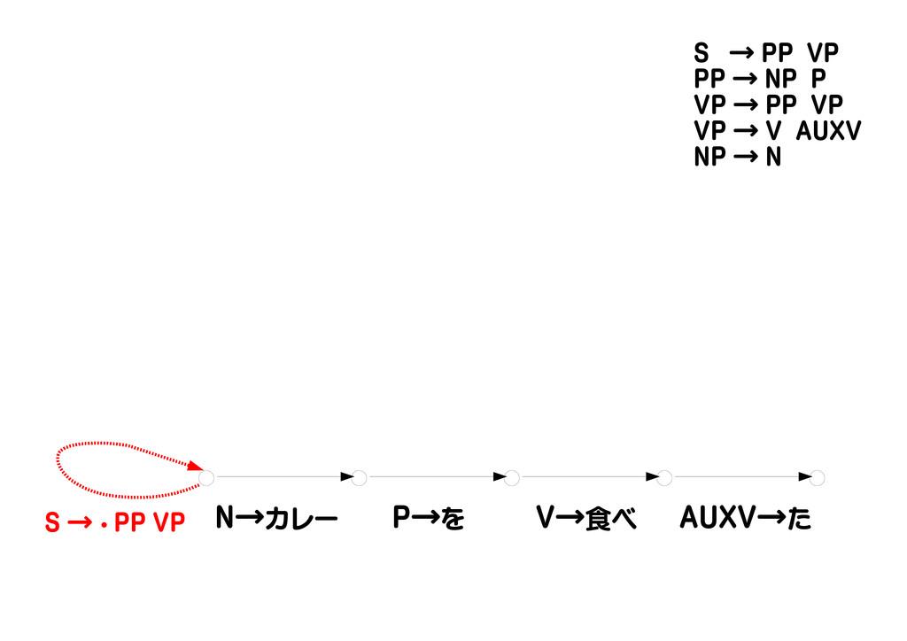 N→カレー P→を V→食べ AUXV→た S → ・ PP VP S → PP VP PP ...