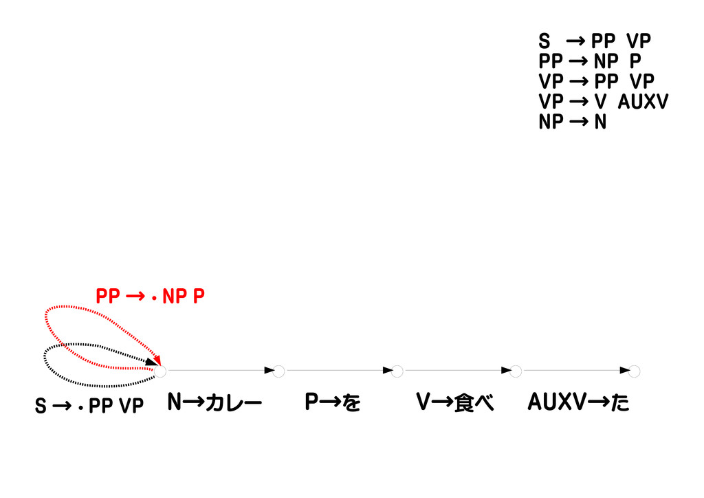 N→カレー P→を V→食べ AUXV→た S → ・ PP VP PP → ・ NP P S...