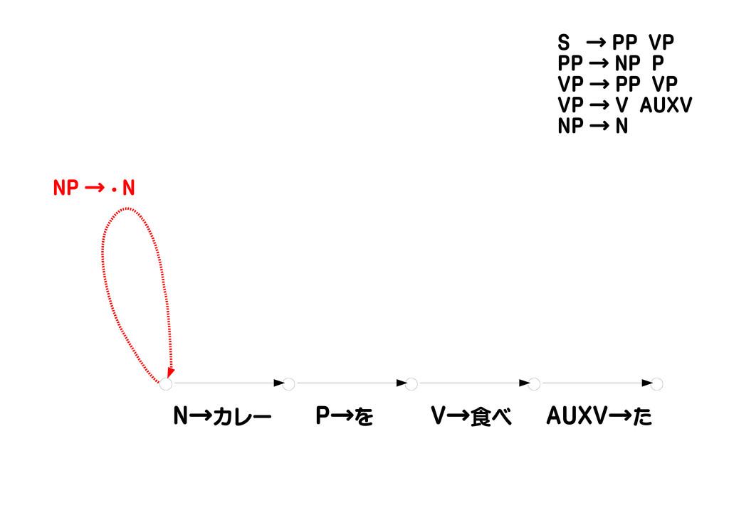 N→カレー P→を V→食べ AUXV→た NP → ・ N S → PP VP PP → N...